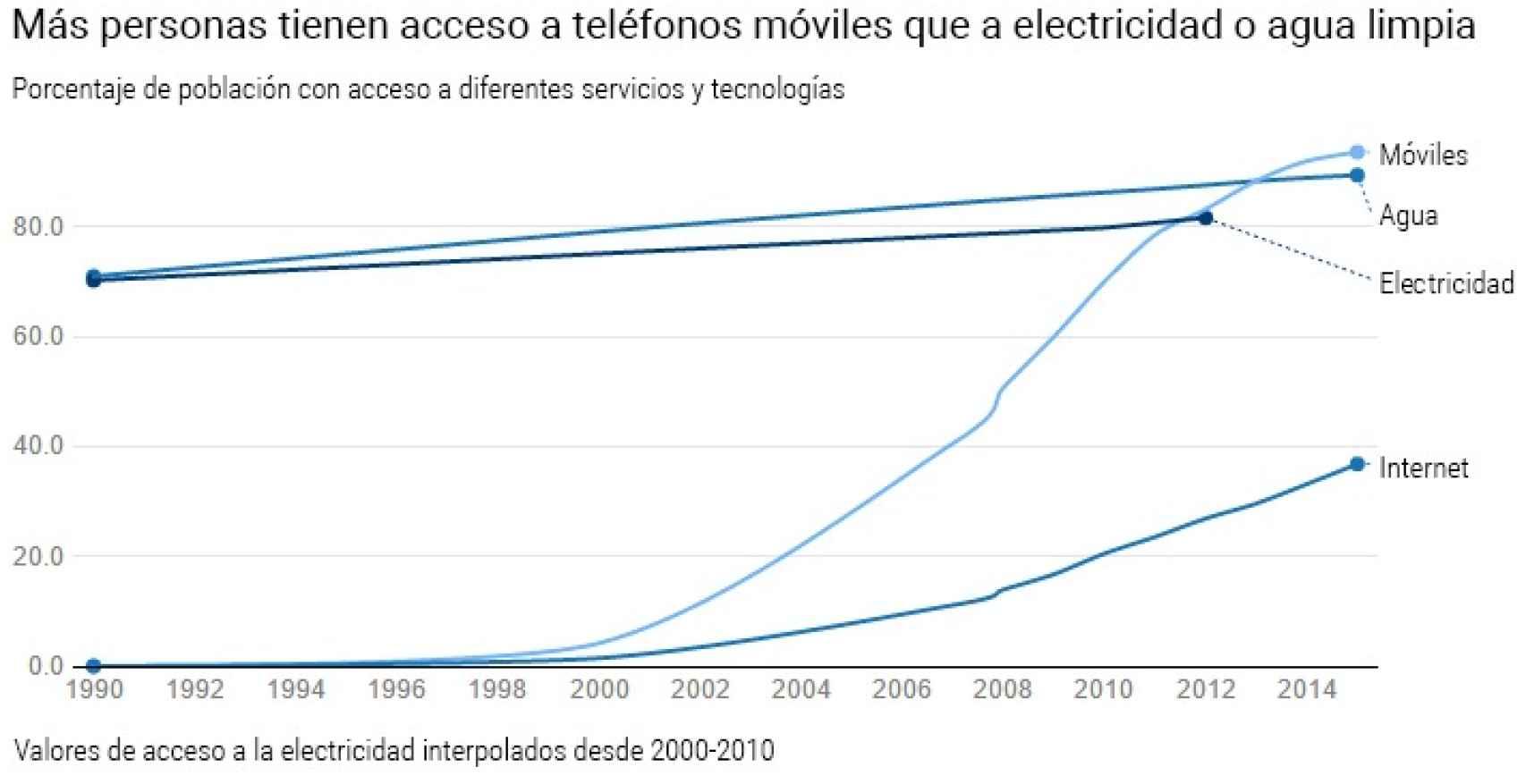 Valor del acceso a la electricidad interpolado entre 2000 y 2010