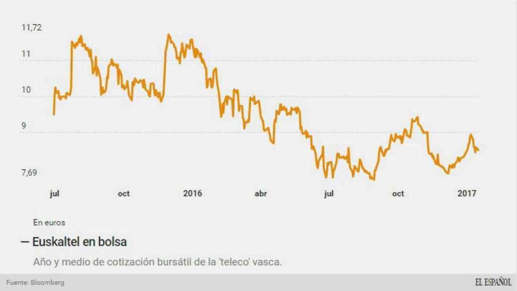Evolución en bolsa de Euskaltel.