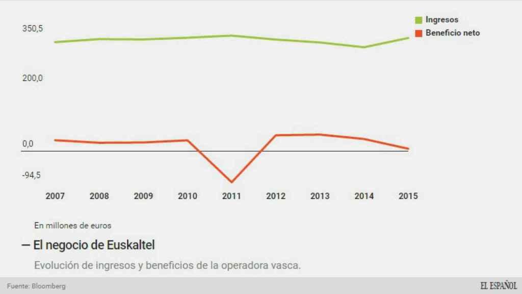 Evolución del negocio de Euskaltel.
