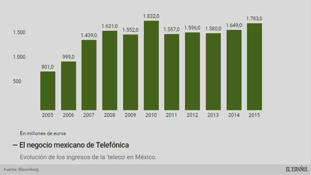 El mercado mexicano de Telefónica.