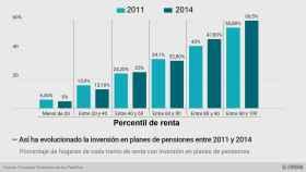 Los datos que demuestran que sólo los ricos han podido ahorrar para la jubilación