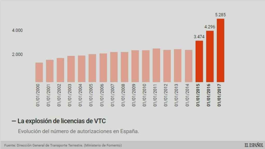 Evolución de las licencias de VTC.