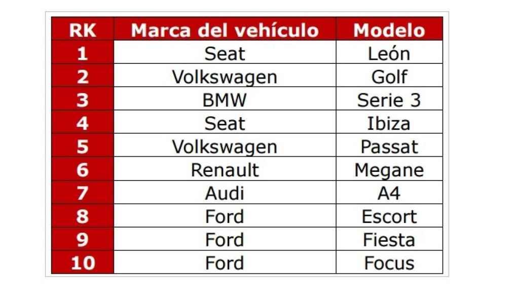 Datos de Línea Directa. Los coches más robados.