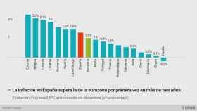 El repunte de la inflación pone en peligro la competitividad de la economía española