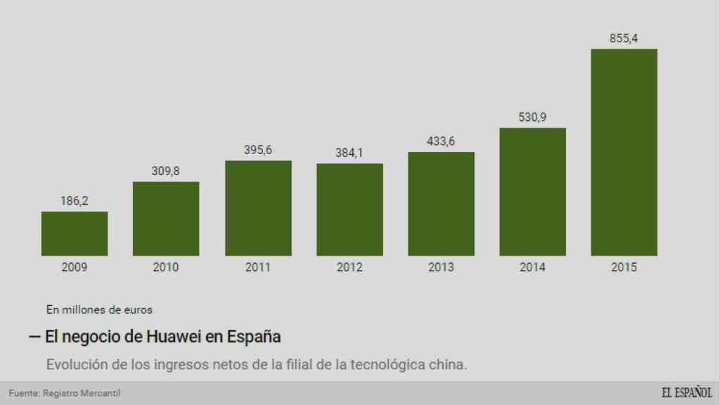 Evolución de los ingresos de Huawei.