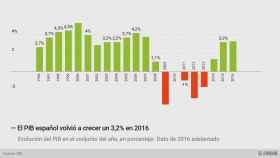 PIB anual