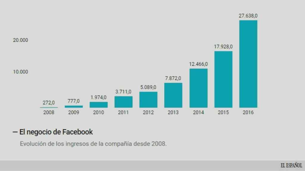 Los ingresos publicitarios de Facebook.