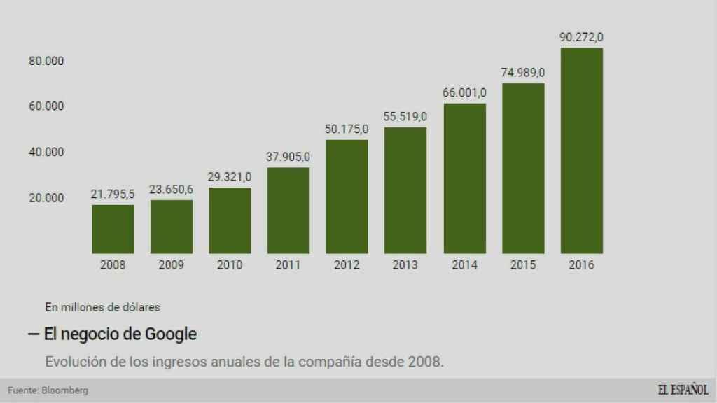 Los ingresos de Google.