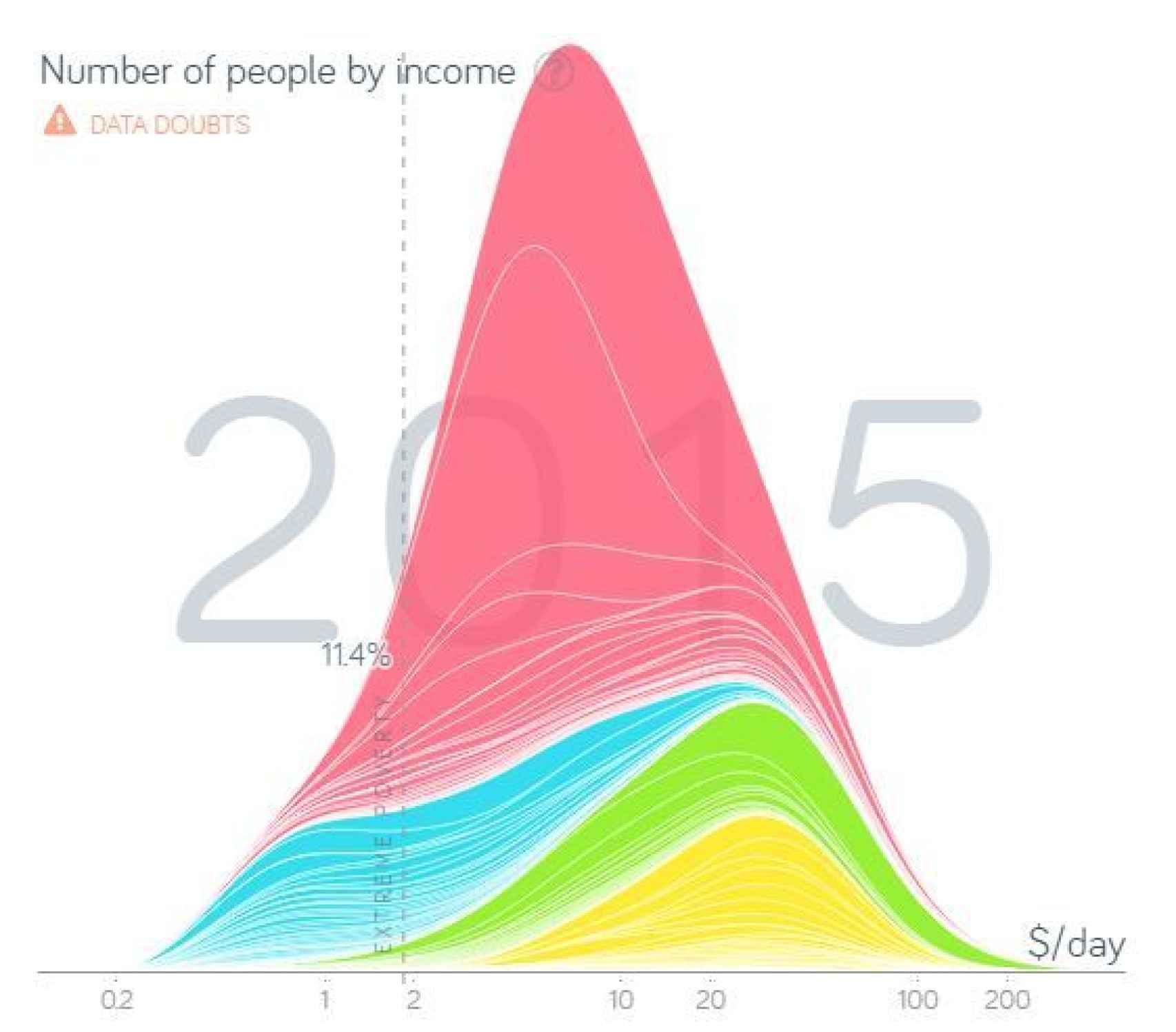 Cuánta gente hay viviendo con cuánto dinero en 2015.