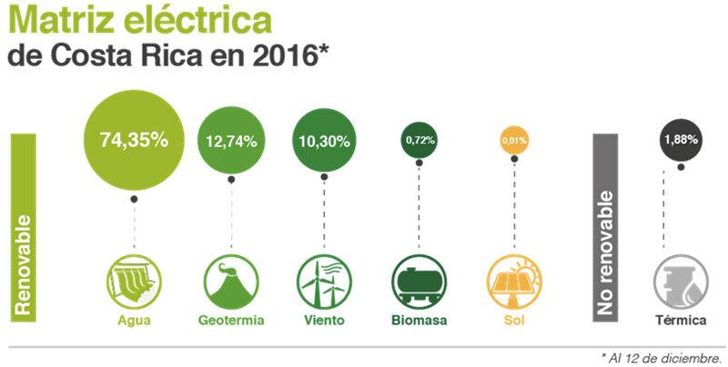 matriz-electrica-costa-rica-2016