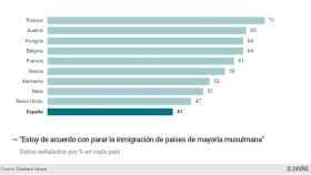 Encuesta realizada a mil ciudadanos por país, aproximadamente.