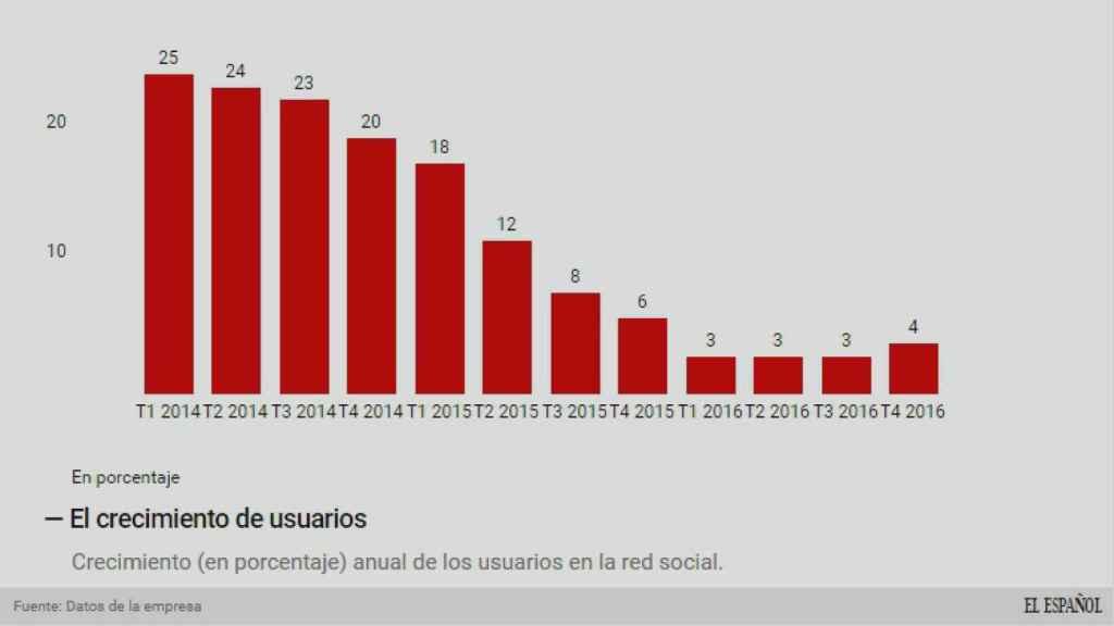 El crecimiento en usuarios.