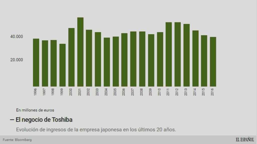 Ingresos de Toshiba.