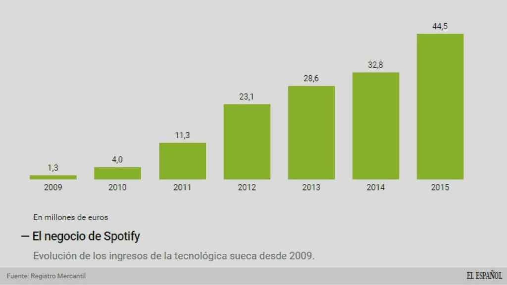 El negocio de Spotify en España.