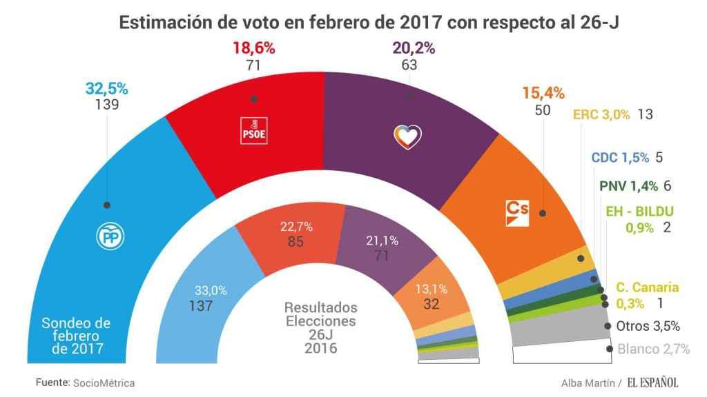Estimación de voto con respecto a las últimas elecciones.