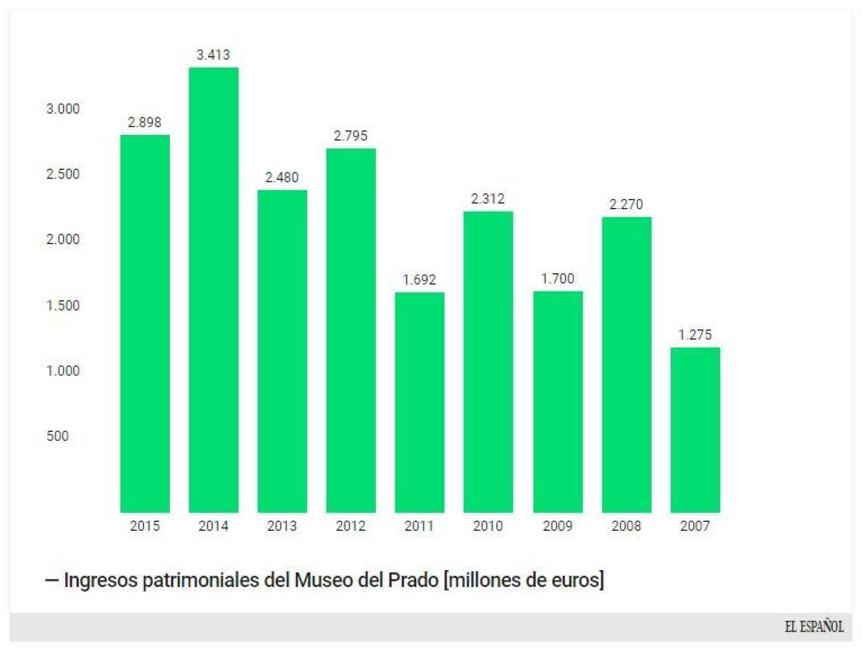 Gráfico con los ingresos por alquiler de colección del Prado.