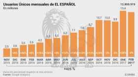 El Español roza los 13 millones de lectores en un mes de solo 28 días