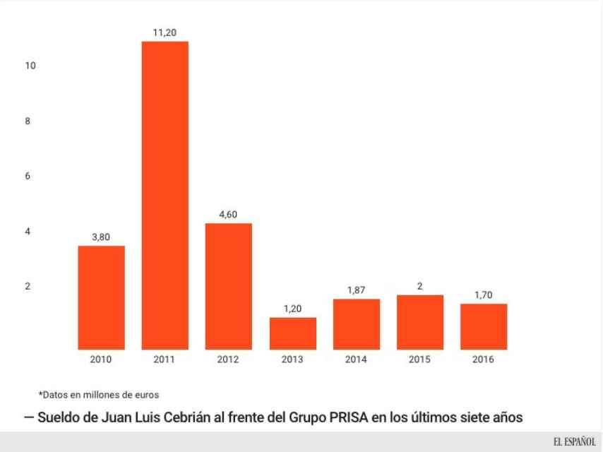 Sueldo de Juan Luis Cebrián 2010-2017.