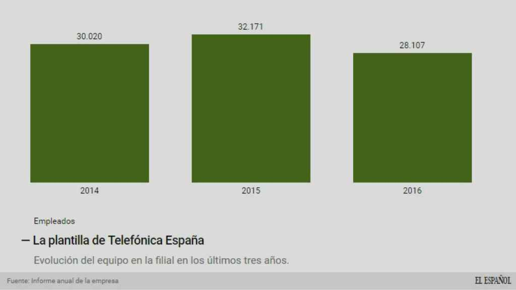 Evolución del empleo en Telefónica.