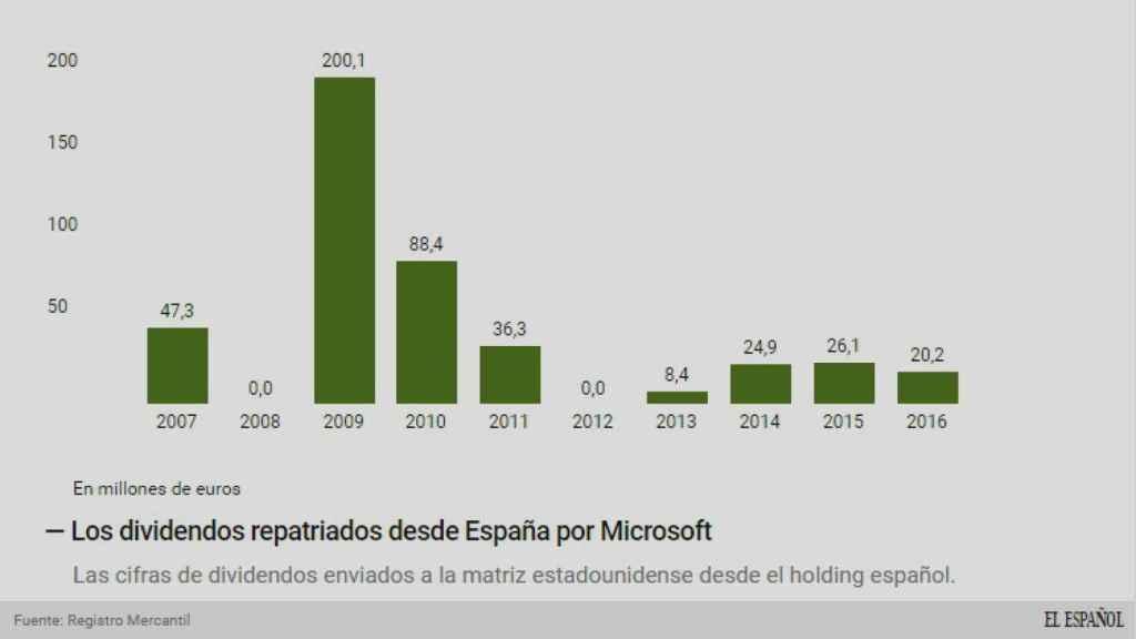Los dividendos repatriados desde España.
