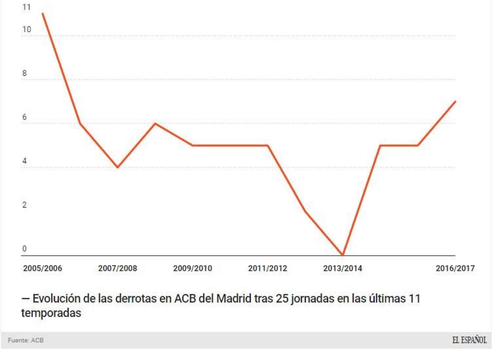 Evolución de las derrotas en ACB del Madrid tras 25 jornadas en las últimas 11 temporadas.
