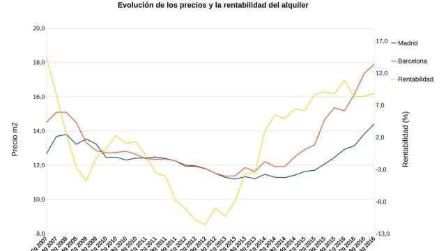 Fuente: Idealista y Banco de España