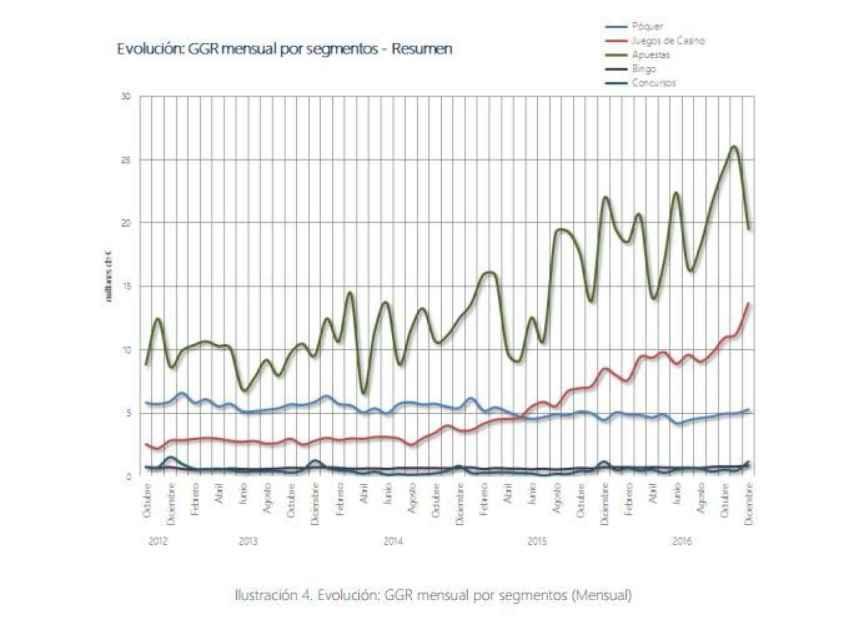 Evolución del gasto en apuestas deportivas en España entre 2012 y 2016.