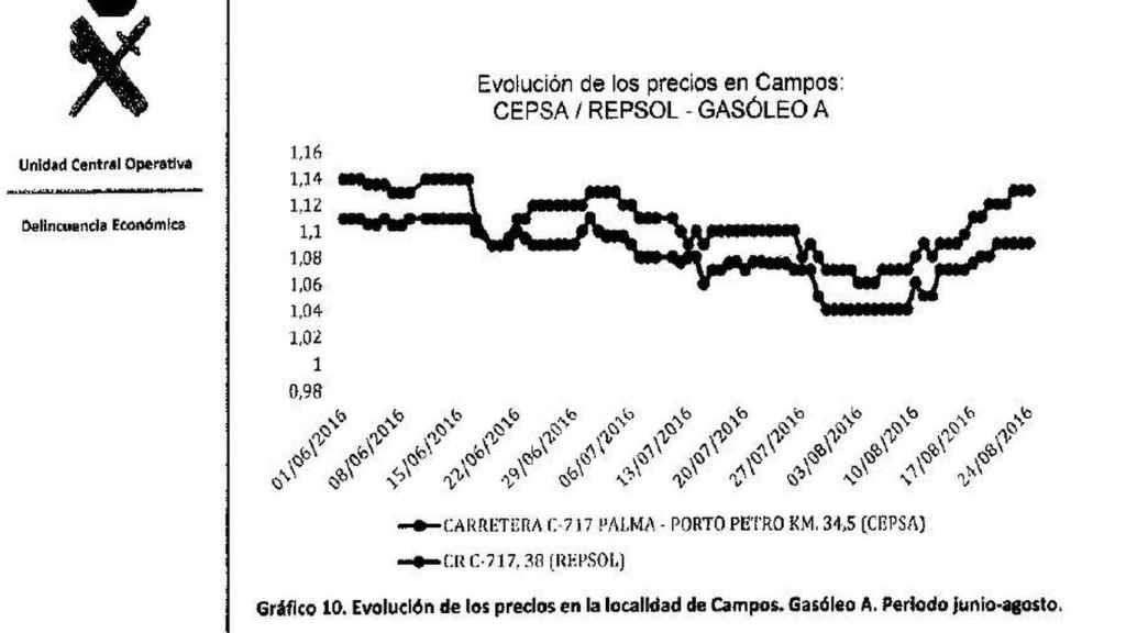 Paralelismo entre el precio de distintas petroleras.