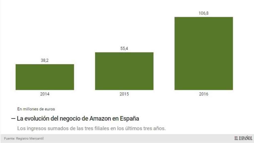 Evolución de los ingresos de Amazon.