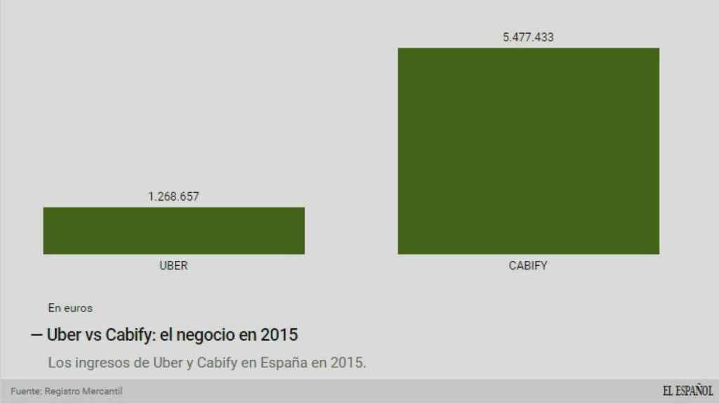 Uber contra Cabify, en 2015.