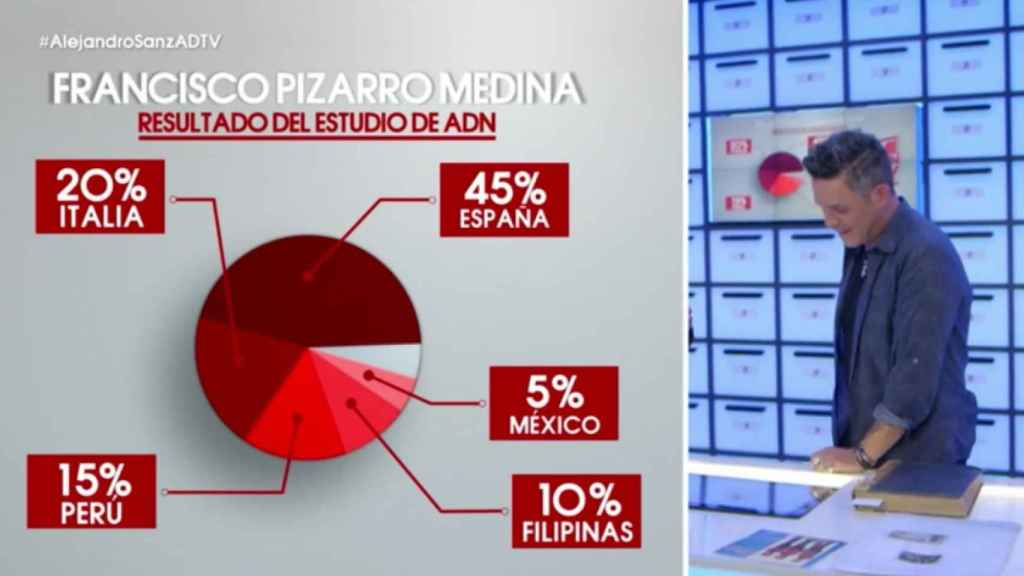 Estudio de ADN a Alejandro Sanz.