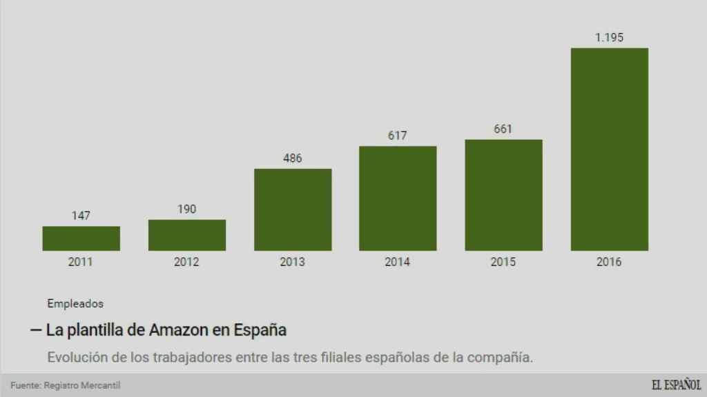 La plantilla de Amazon.