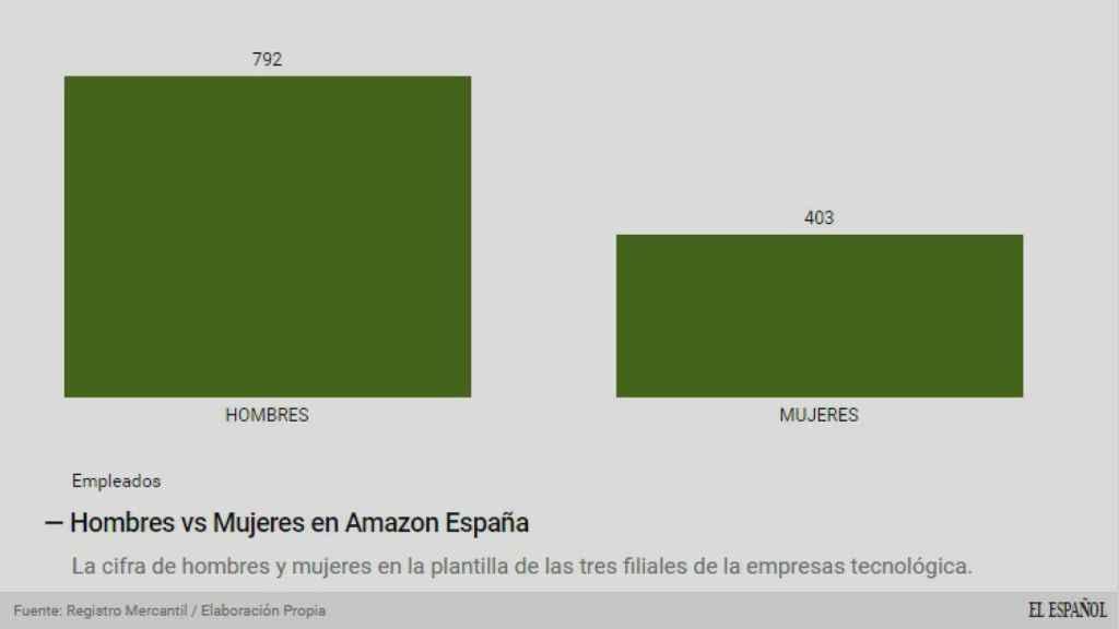 Mujeres contra hombres en Amazon España.