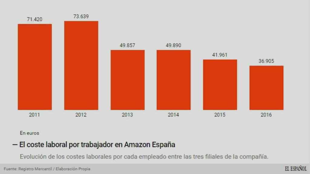 Los costes laborales por empleado en España.