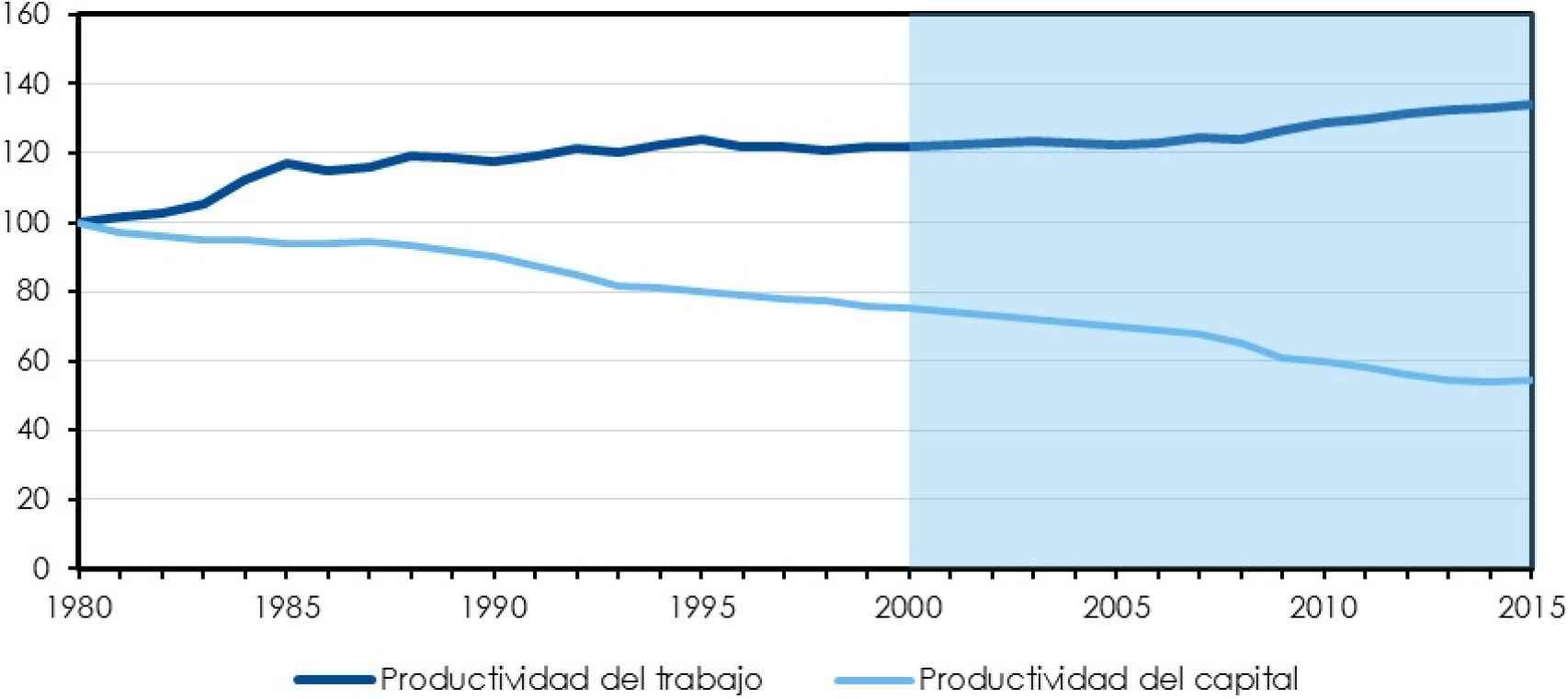 Productividad del trabajo y del capital. 190=100