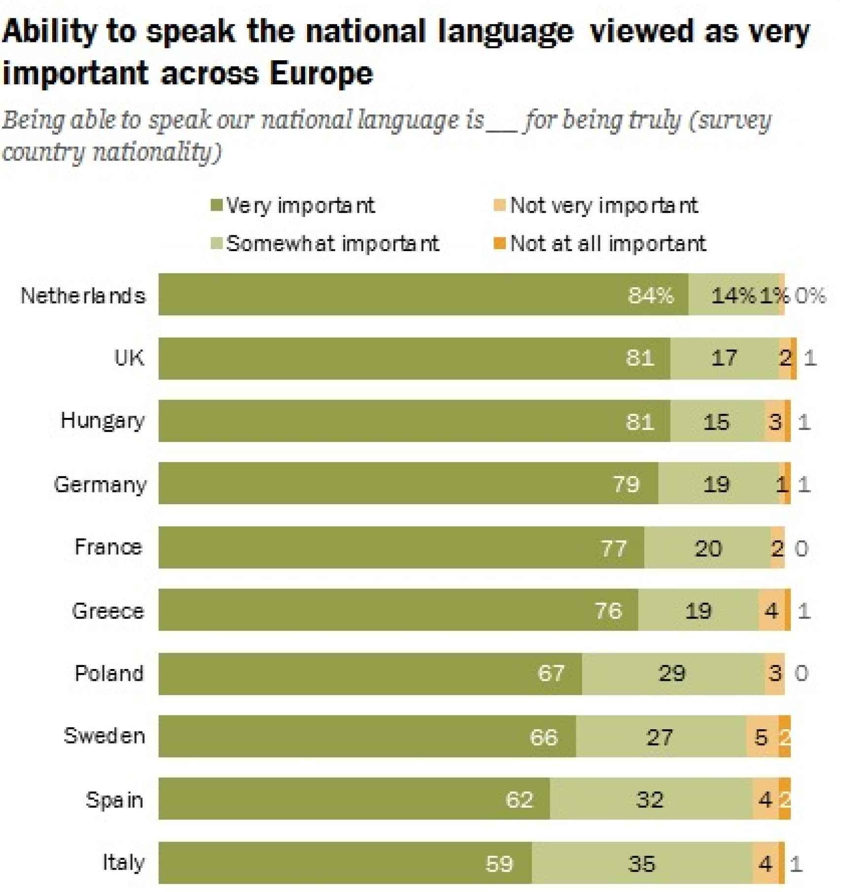 El gráfico que detalla qué importancia le conceden los países europeos al idioma nacional a la hora de crear identidad.