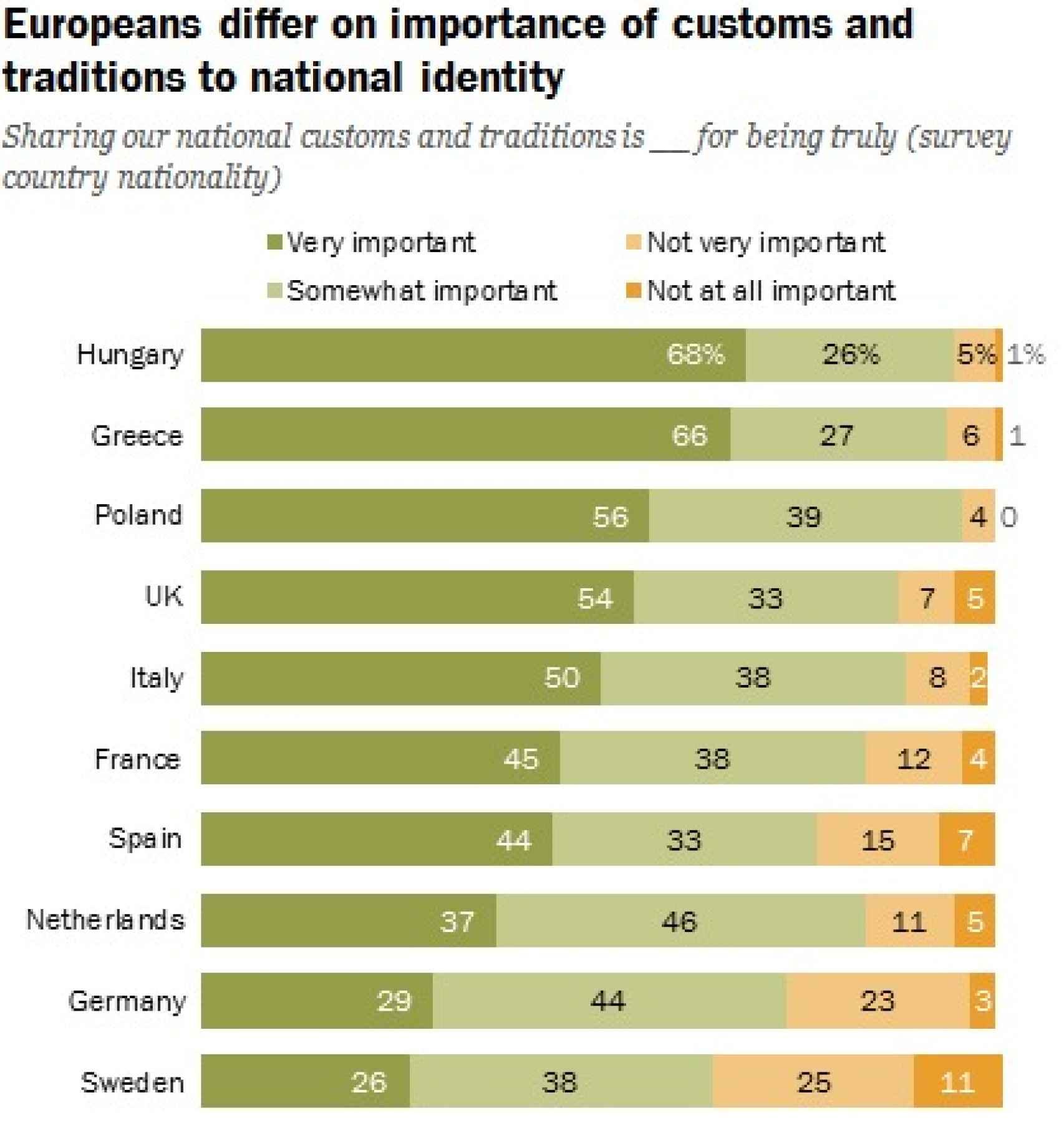 El gráfico que detalla qué importancia se le da en los países europeos estudiados a la adopción de las costumbres de cada nación.