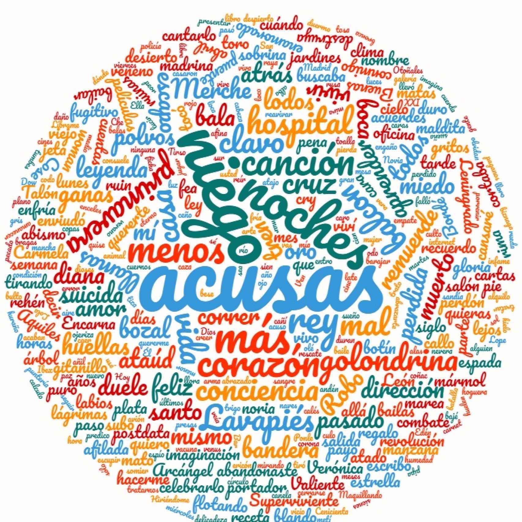 Mapa de las palabras más repetidas en Lo niego todo, el último disco de Joaquín Sabina.
