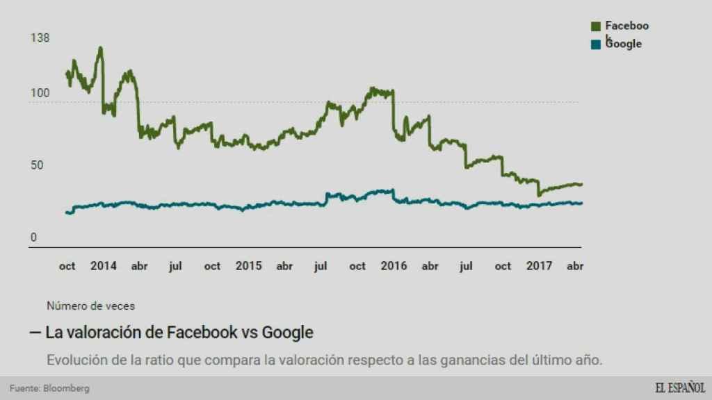 La evolución del 'precio' de las dos compañías.