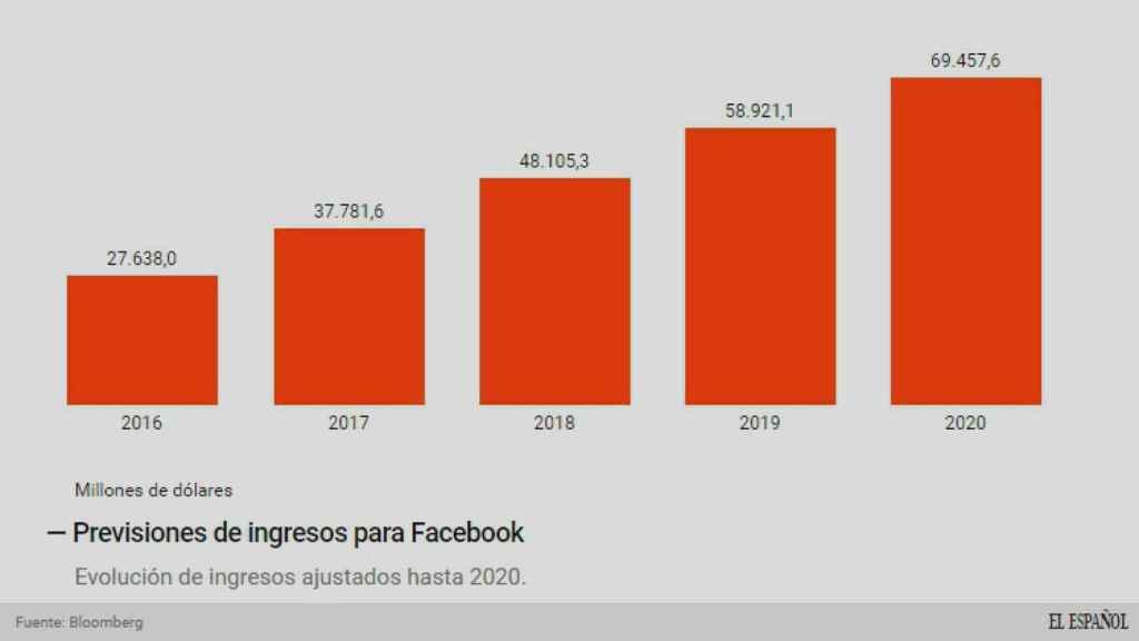 La previsión de ingresos de Facebook.