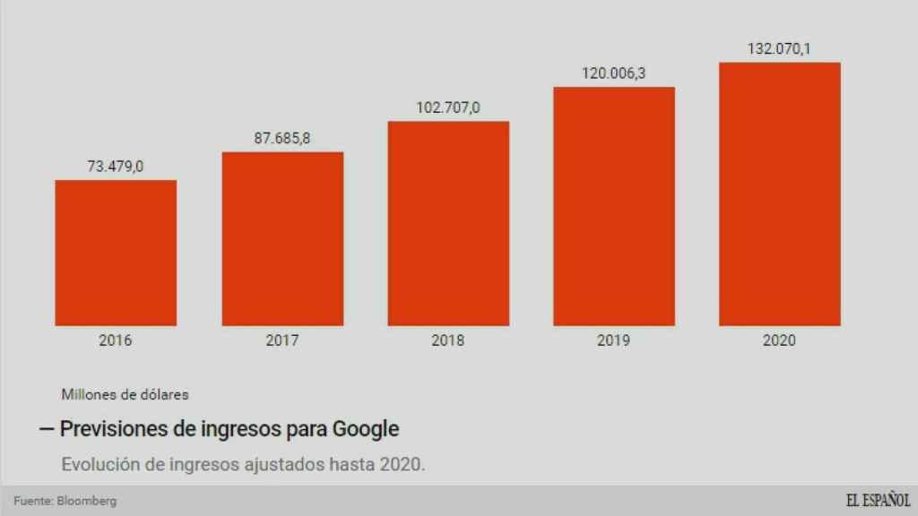 Las previsiones de ingresos de Google.