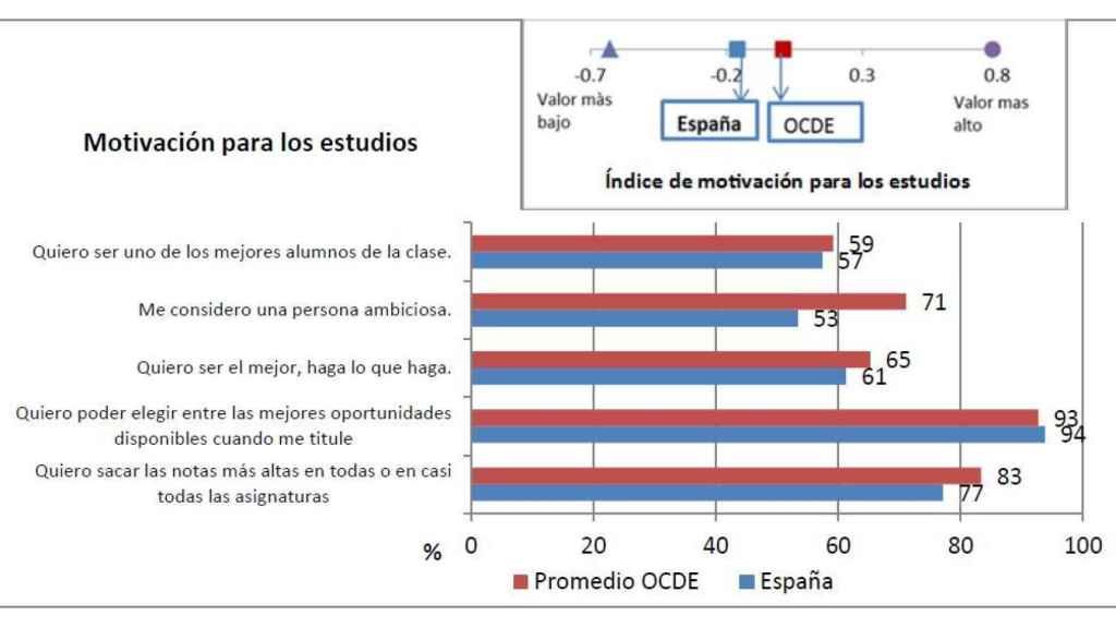 Motivación de los alumnos de la OCDE y de España.