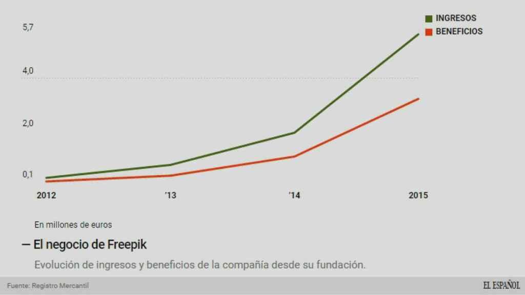 El negocio de Freepik.