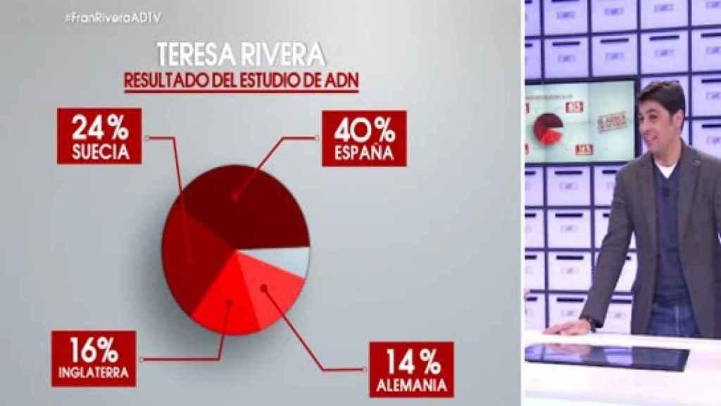 El test de ADN de Fran Rivera.