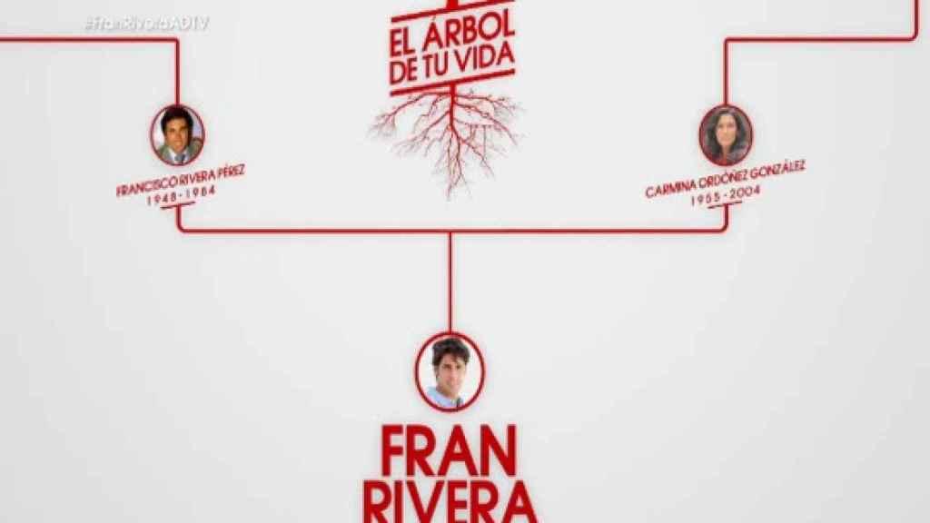 El árbol genealógico de Fran Rivera.