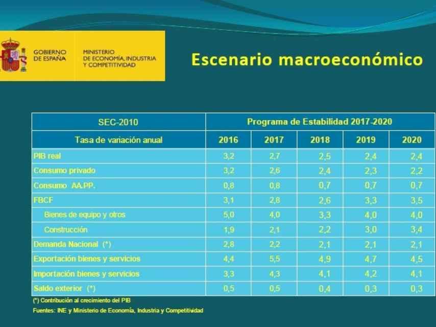 Previsiones macroeconómicas del Gobierno para el periodo 2017-2020.