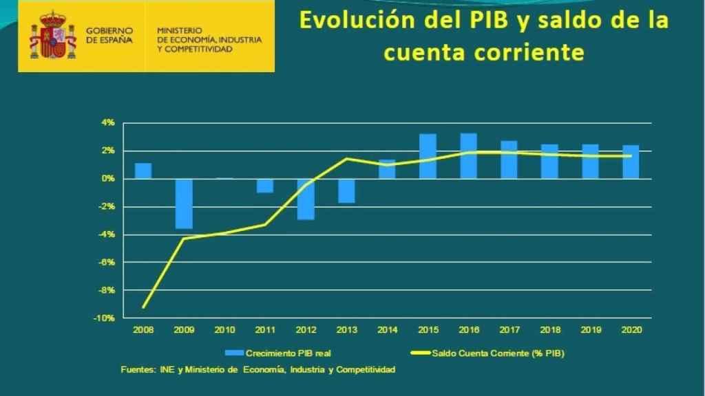 Evolucion del PIB y saldo por cuenta corriente de la economía española.