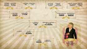 Árbol genealógico de la familia materna de Marta Ferrusola. Olga Zabalza.