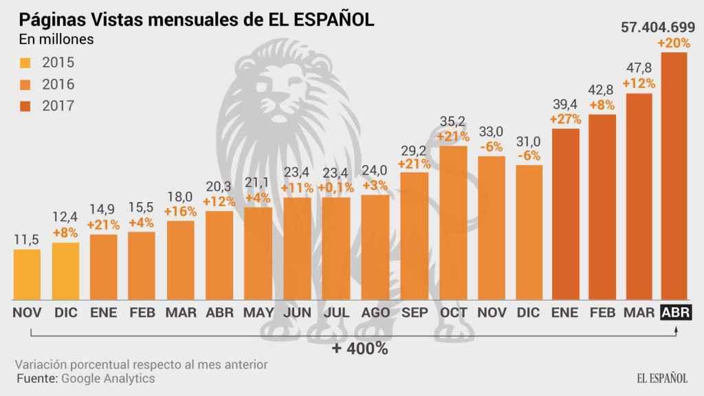 Páginas vistas en EL ESPAÑOL en el mes de abril de 2017.