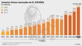 Usuarios únicos de EL ESPAÑOL en el mes de abril.